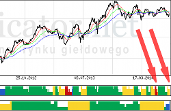 Znów osłabienie na rynku, czyli analiza obecnej sytuacji okiem Sindicator.net