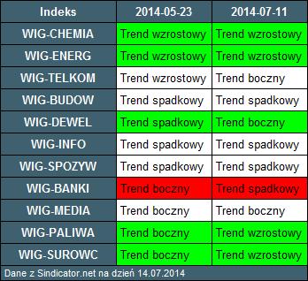 Tabela 1: Indeksy branżowe i zmiana trendów w ostatnich tygodniach (dane Sindicator.net).