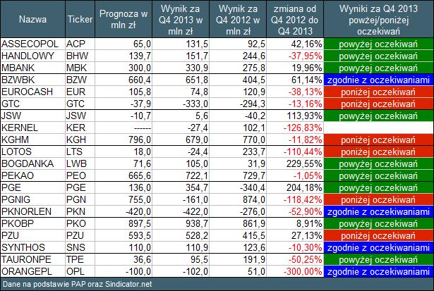 Tabela 1 Wyniki spółek z WIG20. Oczekiwania + wyniki w Q4 2013 i Q4 2012