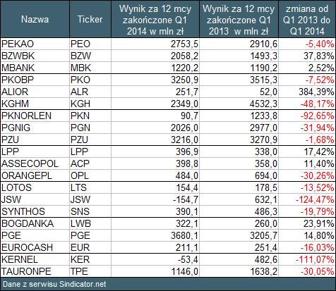 Tabela 2 Roczne zyski spółek z WIG20. Q1 2014 vs Q1 2013
