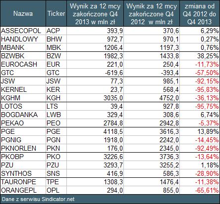 Tabela 2 Roczne zyski spółek z WIG20. Q4 2013 vs Q4 2012