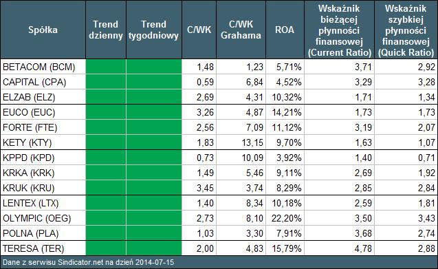 Tabela 4. Wynik skanowania – spółki stabilne finansowo i będące w trendzie wzrostowym