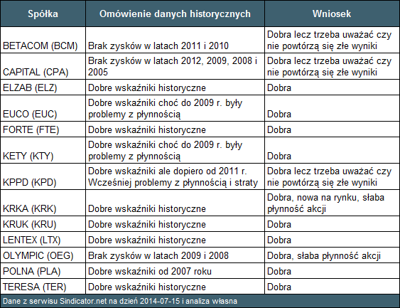 Tabela 5. Opis stabilności wskaźników historycznych wybranych trzynastu spółek na podstawie danych ze stron walorów z serwisu Si