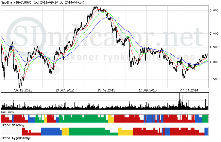 Wykres 3: Indeks WIG-surowce (dane Sindicator.net).