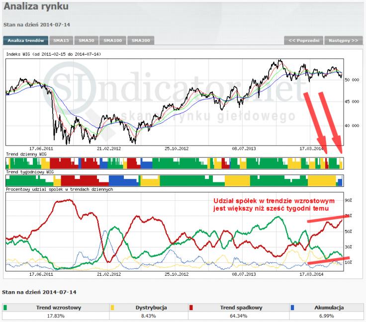 Wykres 1: Indeks WIG oraz procentowy udział spółek w trendach dziennych (dane Sindicator.net).