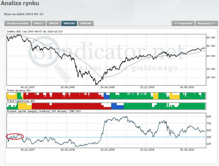 Wykres 4 Indeks WIG oraz procent spółek powyżej własnej średniej 100 dniowej (dane Sindicator.net)