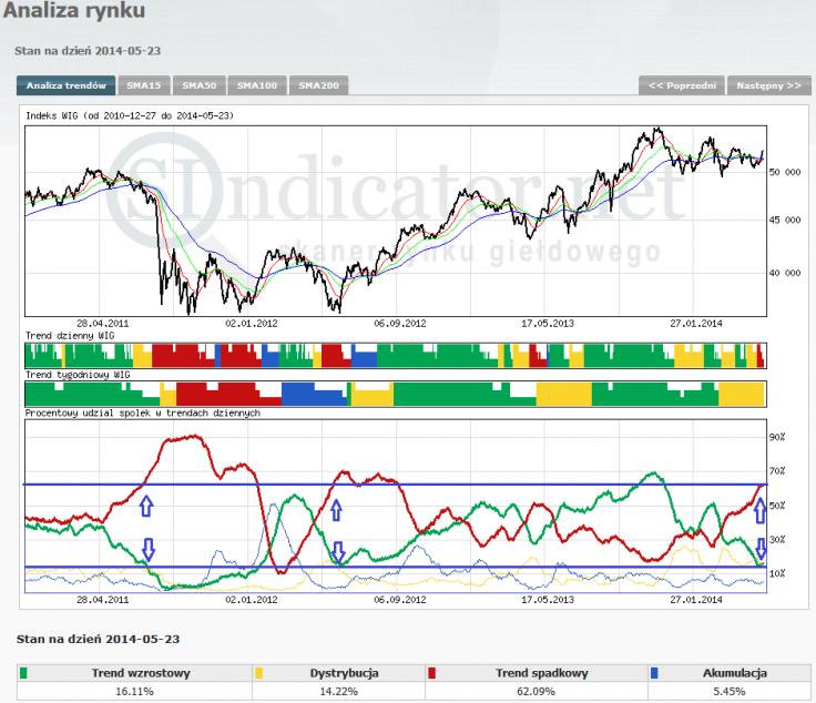 Wykres 5 Indeks WIG oraz procentowy udział spółek w trendach dziennych (dane Sindicator.net)