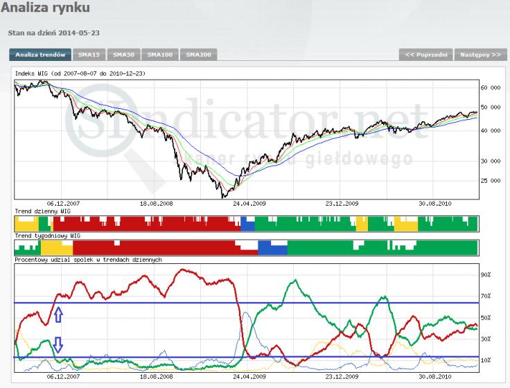 Wykres 6 Indeks WIG oraz procentowy udział spółek w trendach dziennych (dane Sindicator.net)