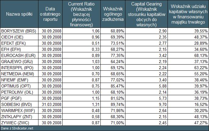 """Tabela 3: Wyniki skanowania rynku GPW wykonane przy pomocy <a  data-cke-saved-href=""""http://sindicator.net"""">SIndicator.net</a> href=""""http://sindicator.net"""">SIndicator.net</a> dla notowań na dzień 09.01.2009."""