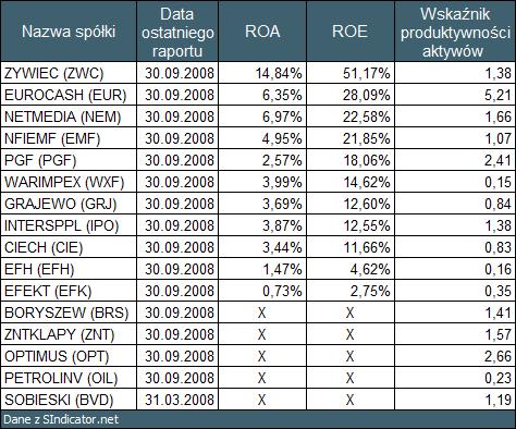 """Tabela 4: Wartości wskaźników dla interesujących nas 16 spółek uzyskane przy pomocy <a  data-cke-saved-href=""""http://sindicator.net"""">SIndicator.net</a> href=""""http://sindicator.net"""">SIndicator.net</a> dla notowań na dzień 09.01.2009."""