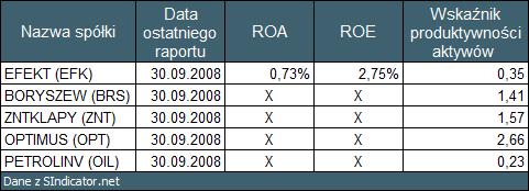 """Tabela 8: Podsumowanie. Dane z <a  data-cke-saved-href=""""http://sindicator.net"""">SIndicator.net</a> href=""""http://sindicator.net"""">SIndicator.net</a> dla notowań na dzień 09.01.2009."""