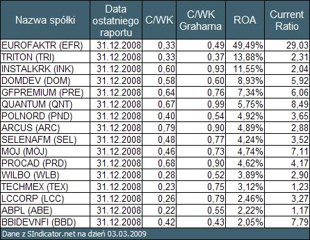 """Tabela 2. Wyniki przeszukiwania rynku GPW wykonane przy pomocy <a  data-cke-saved-href=""""http://sindicator.net"""">SIndicator.net</a> href=""""http://sindicator.net"""">SIndicator.net</a> dla notowań na dzień 03.03.2009 posortowane po <a  data-cke-saved-href=""""/baza_wiedzy/wskazniki_rentownosci_i_oceny_perspektyw_rozwojowych/roa_stopa_zwrotu_z_aktywow"""">ROA</a> href=""""/baza_wiedzy/wskazniki_rentownosci_i_oceny_perspektyw_rozwojowych/roa_stopa_zwrotu_z_aktywow"""">ROA</a>"""