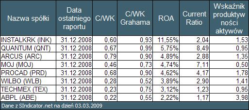 """Tabela 3. Wyniki przeszukiwania rynku GPW wykonane przy pomocy <a  data-cke-saved-href=""""http://sindicator.net"""">SIndicator.net</a> href=""""http://sindicator.net"""">SIndicator.net</a> dla notowań na dzień 03.03.2009 posortowane po <a  data-cke-saved-href=""""/baza_wiedzy/wskazniki_rentownosci_i_oceny_perspektyw_rozwojowych/roa_stopa_zwrotu_z_aktywow"""">ROA</a> href=""""/baza_wiedzy/wskazniki_rentownosci_i_oceny_perspektyw_rozwojowych/roa_stopa_zwrotu_z_aktywow"""">ROA</a>"""