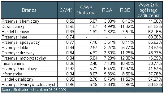 Tabela 3. Branże wraz z wybranymi średnimi wartościami wskaźników na dzień 06.05.2009 wygenerowane za pomocą Sindicator.net