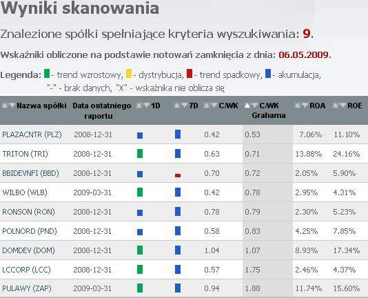 Tabela 4. Wyniki przeszukiwania rynku na dzień 06.05.2009 uzyskane za pomocą Sindicator.net