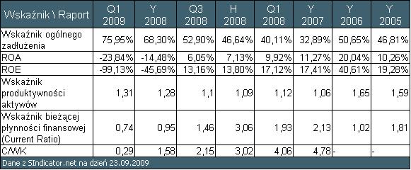 Tabela 1 Wskaźniki historyczne Monnari Trade S.A. (dane z archiwum Sindicator.net)