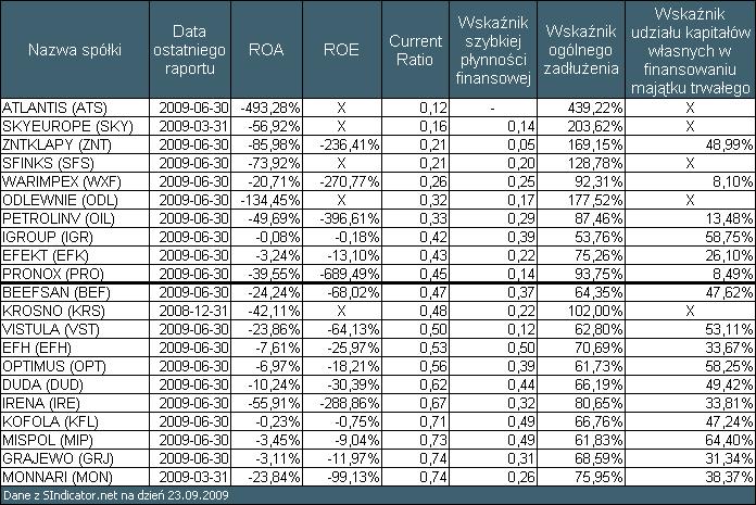 Tabela 3 Wyniki skanowania z Current Ratio poniżej 0,75